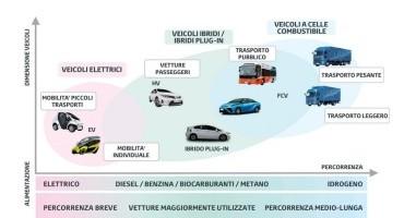 Rimini, H2R 2014 Mobility for sustainability vedrà la patecipazione di Toyota e Lexus
