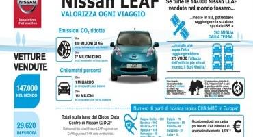 Da Nissan un miliardo di Grazie ai proprietari di LEAF