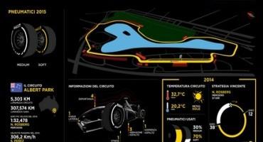 A Melbourne riparte il Mondiale di Formula 1 e Pirelli fa un'analisi del GP di Albert Park