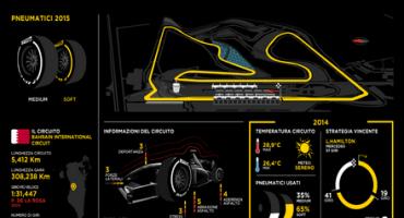 Pirelli, Formula 1: anteprima del Gran Premio del Bahrain (16-19 aprile 2015)