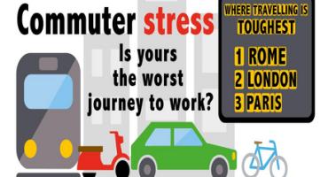 Ford Motor Company evidenzia l'andamento dei livelli di stress nel tragitto casa-lavoro