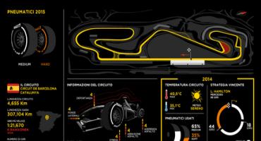 Pirelli-Formula 1: il punto sul Gran Premio di Spagna(Barcellona) 7-10 maggio 2015