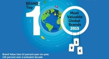 Toyota è leader del settore Automotive nella classifica annuale BrandZ™ Top 100