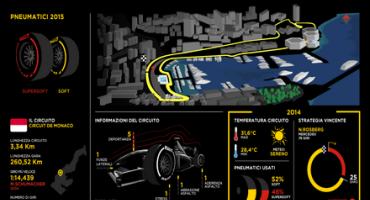 Pirelli e l'anteprima del Gran Premio di Montecarlo (Monaco 20-24 maggio 2015)
