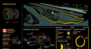 Da Pirelli, l'anteprima del Gran Premio del Canada di Formula 1 (Montreal 4-7 giugno 2015)