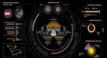Pirelli e il Gran Premio d'Austria 2015 di F1: l'analisi della gara
