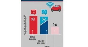 Osservatorio UnipolSai 2015: la tecnologia in auto dà sicurezza