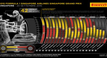 Formula 1 – GP di Singapore: Pirelli fa il punto sulla gara