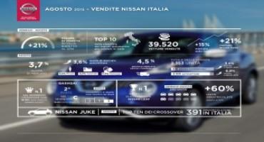 Nissan Group comunica i dati di vendita del mese di Agosto, confermandosi leader nei crossover e nell'elettrico