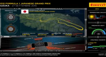 Formula 1 – Pirelli – GP Giappone: scelte le mescole per le veloci curve di Suzuka