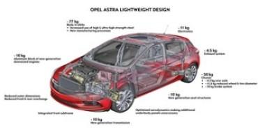 Nuova Opel Astra, la compatta di Rüsselsheim perde 200 Kg grazie anche ai motori in alluminio e al nuovo abitacolo