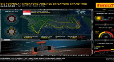 Pirelli – Formula 1 : anteprima del GP di Singapore (17-20 Settembre 2015)
