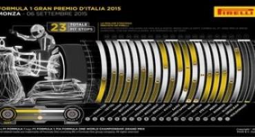 Pirelli – Formula 1 – GP Italia: strategia ad una sola sosta