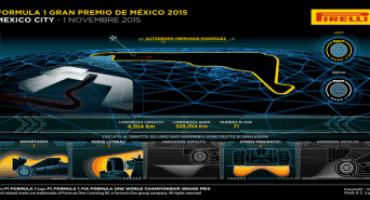 Formula 1 – Pirelli: anteprima Gran Premio del Messico (Mexico City, 29 ottobre – 1 novembre 2015)
