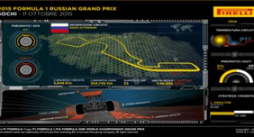 Formula 1 – Pirelli: anteprima del Gran Premio di Russia (Sochi, 8-11 ottobre 2015)