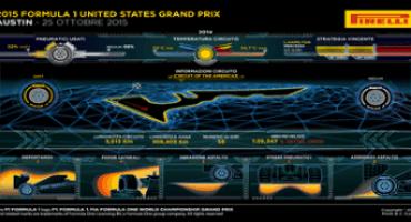 Formula 1, Pirelli: anteprima del Gran Premio degli Stati Uniti, Austin (22-25 ottobre 2015)