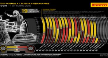 Formula 1 – Pirelli – Gran premio di Russia 2015: le analisi del dopo gara