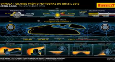 Formula 1 – Pirelli: anteprima del Gran Premio del Brasile (San Paolo, 12-15 novembre 2015)
