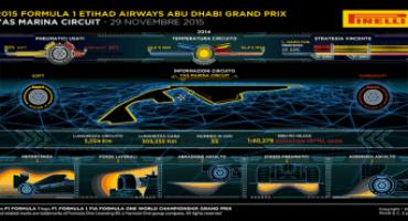 Formula 1 – Pirelli: anteprima del Gran Premio di Abu Dhabi (26-29 novembre 2015)