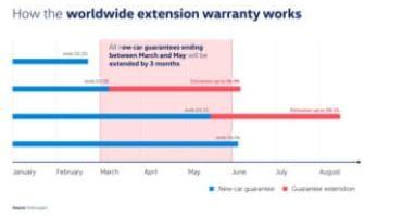 Volkswagen prolunga di tre mesi le garanzie in scadenza sulle vetture nuove