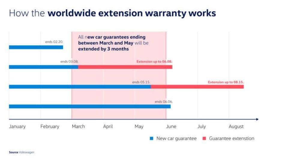 La-Volkswagen-prolunga-di-tre-mesi-le-garanzie-in-scadenza.jpg